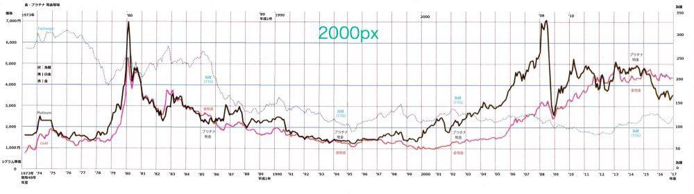 ゴールド・プラチナ-地金価格グラフ